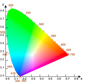250px-cie_chromaticity_diagram_wavelength.png