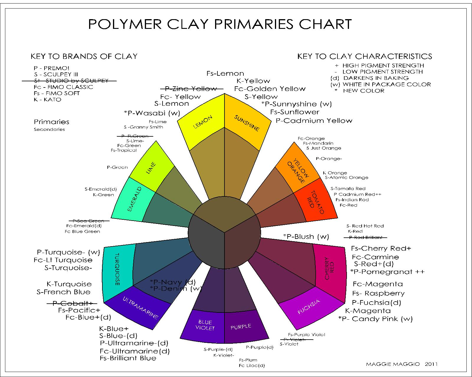 New polymer primaries chart maggie maggio new polymer primaries chart nvjuhfo Image collections