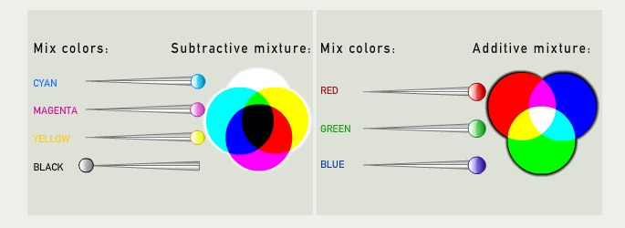 Color mixing | Causes of Color